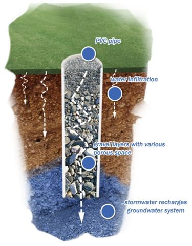 Infiltration dry well graphic